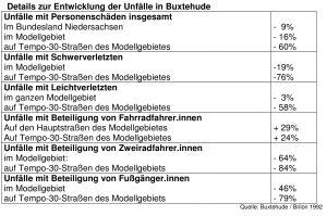 Entwicklung der Unfälle in Buxtehude-001