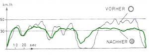 Fahrzyklen vorher und nachher_FINAL