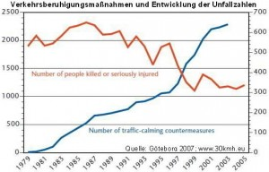 Göteborg development of Traffic calming and killed people 1979 - 2005
