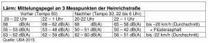 Lärm Mittelungspegel Heinrichstraße