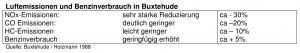 Luftemissionen und Benzinverbrauch in Buxtehude-001