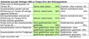 Umfrage 1999 in Wohnquartieren