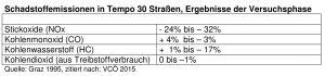 Schadstoffemissionen in Graz
