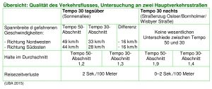 Übersicht Verkehrsfluss-grün