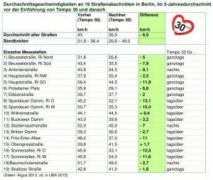 Durchschnittstempo an 19 Hauptstraßen-grün