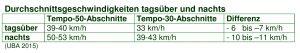 Durchschnittstempo tags und nachts-grün