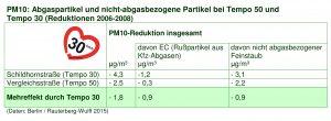 PM10 Abgase und nicht-abgasbezogene Partikel