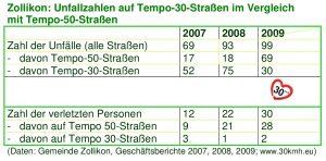 Vergleich Unfälle Tempo 50 u 30 Zollikon