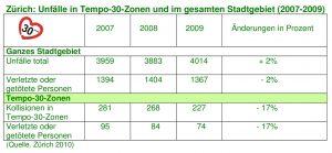 Zürich Unfälle 2007-2009