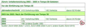 Zürich Unfälle bis 2005